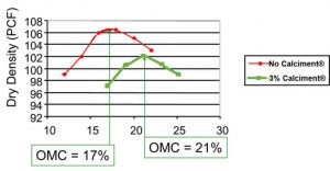 Chart dry density (PCF) with Calciment and without Calciment
