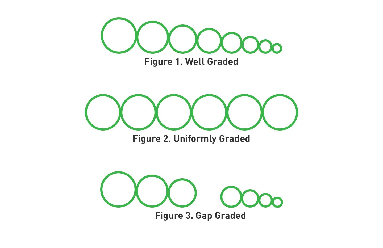 Illustration of soil compaction methods. Figure 1 Well graded. Figure 2 Uniformly Graded. Figure 3 Gap Graded