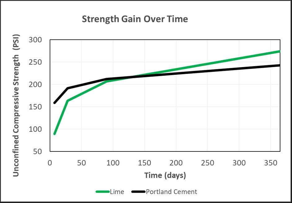 Chart - Strength Grain Over Time