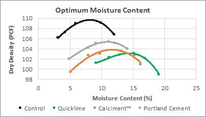 Chart - Optimum Moisture Content