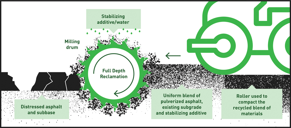Illustration of Full Depth Reclamation process using milling drum and roller
